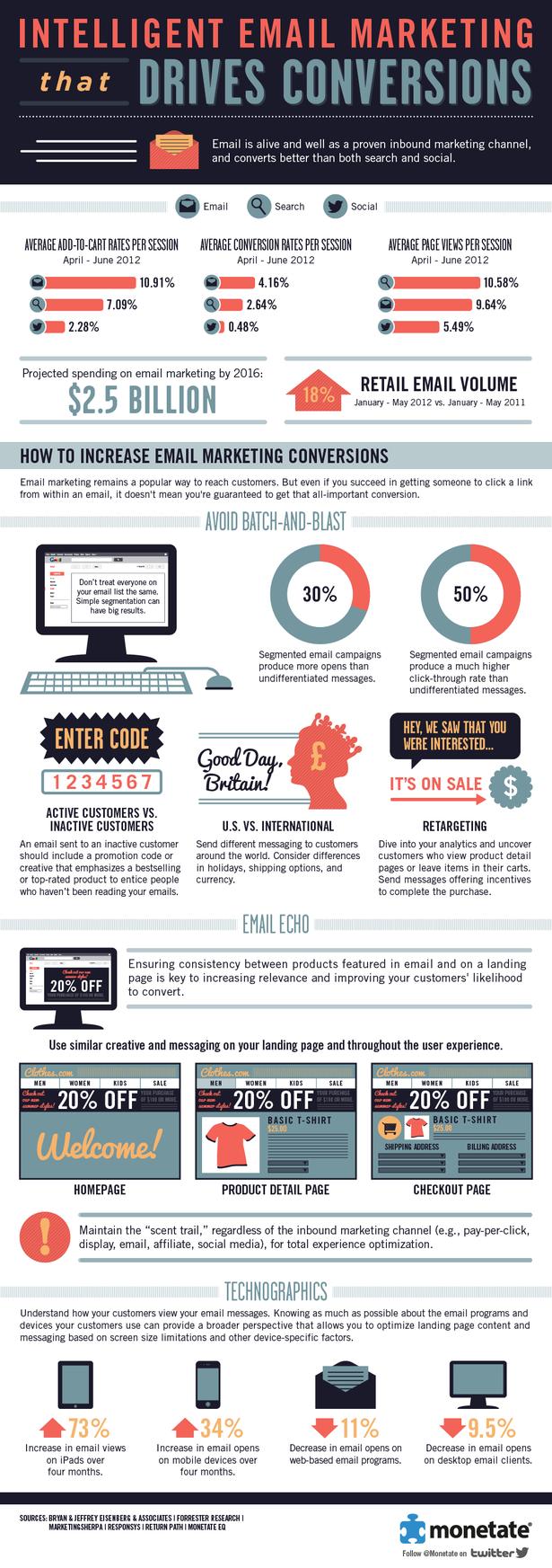 XX6 tips para mejorar tu ratio de conversión con el email marketing