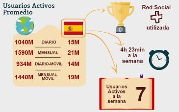 XXCifras del uso de redes sociales en España y el mundo #infografia