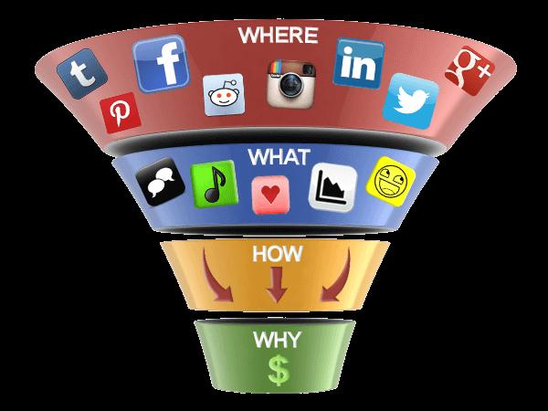 XXCómo nutrir el embudo de ventas usando las redes sociales