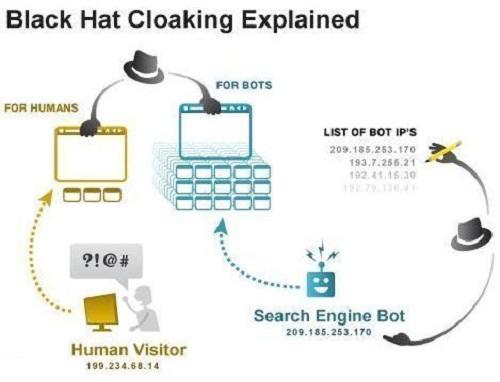 XXTodo sobre Black Hat SEO y cómo evitarlo